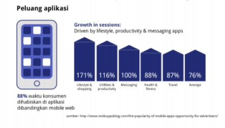 peluang aplikasi mobile